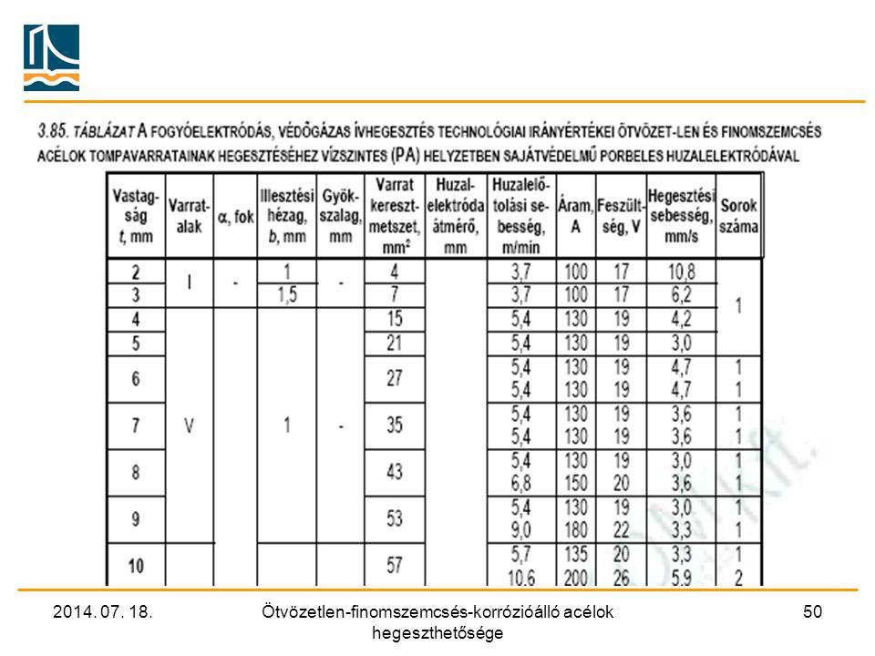 2014. 07. 18.Ötvözetlen-finomszemcsés-korrózióálló acélok hegeszthetősége 50