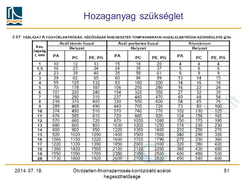 2014. 07. 18.Ötvözetlen-finomszemcsés-korrózióálló acélok hegeszthetősége 51 Hozaganyag szükséglet