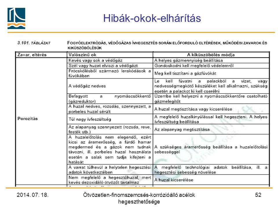 2014. 07. 18.Ötvözetlen-finomszemcsés-korrózióálló acélok hegeszthetősége 52 Hibák-okok-elhárítás