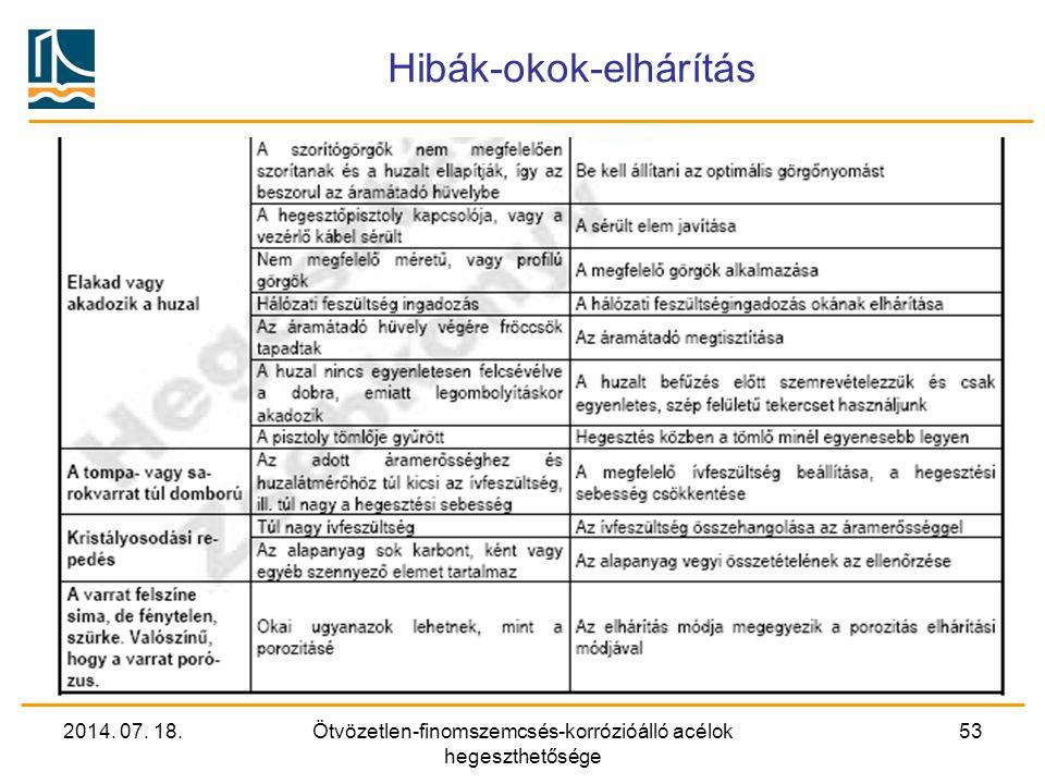 2014. 07. 18.Ötvözetlen-finomszemcsés-korrózióálló acélok hegeszthetősége 53 Hibák-okok-elhárítás