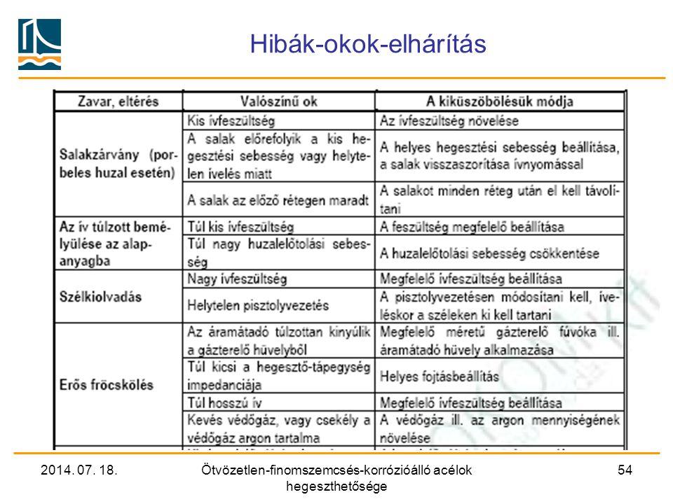 2014. 07. 18.Ötvözetlen-finomszemcsés-korrózióálló acélok hegeszthetősége 54 Hibák-okok-elhárítás