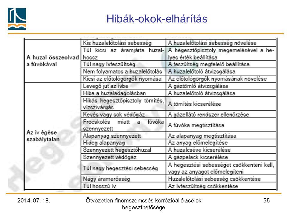 2014. 07. 18.Ötvözetlen-finomszemcsés-korrózióálló acélok hegeszthetősége 55 Hibák-okok-elhárítás