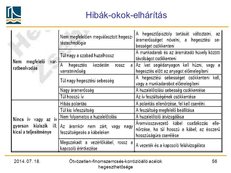 2014. 07. 18.Ötvözetlen-finomszemcsés-korrózióálló acélok hegeszthetősége 56 Hibák-okok-elhárítás
