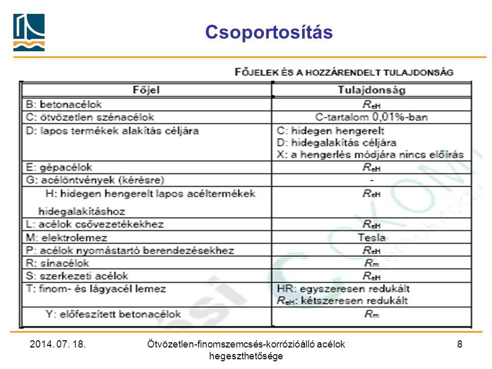 2014. 07. 18.Ötvözetlen-finomszemcsés-korrózióálló acélok hegeszthetősége 8 Csoportosítás