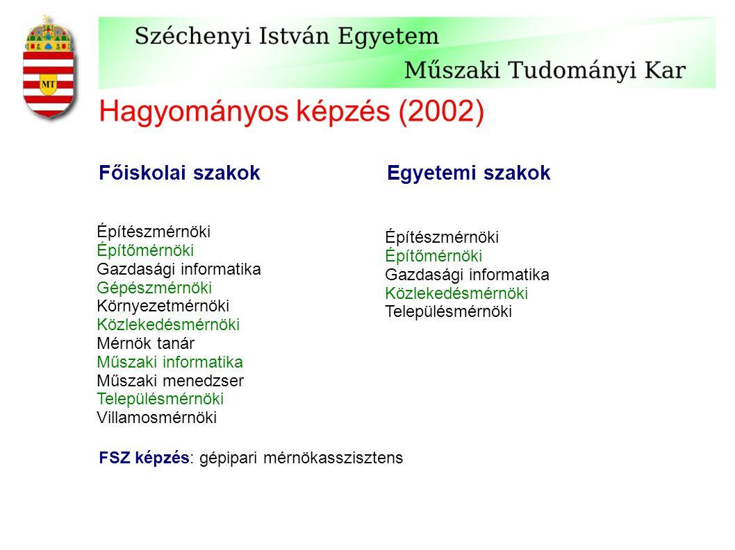 Hagyományos képzés (2002) Építészmérnöki Építőmérnöki Gazdasági informatika Gépészmérnöki Környezetmérnöki Közlekedésmérnöki Mérnök tanár Műszaki info