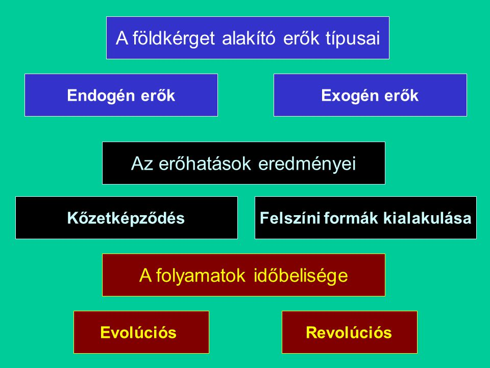 Endogén erőkExogén erők A földkérget alakító erők típusai Az erőhatások eredményei KőzetképződésFelszíni formák kialakulása A folyamatok időbelisége EvolúciósRevolúciós
