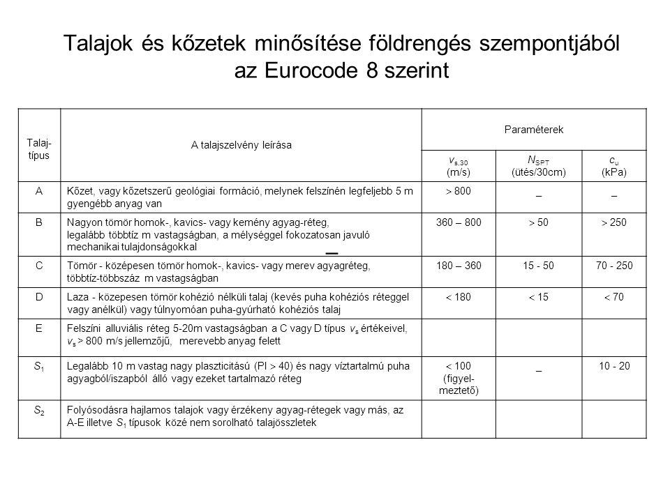 Talajok és kőzetek minősítése földrengés szempontjából az Eurocode 8 szerint – Talaj- típus A talajszelvény leírása Paraméterek v s,30 (m/s) N SPT (üt