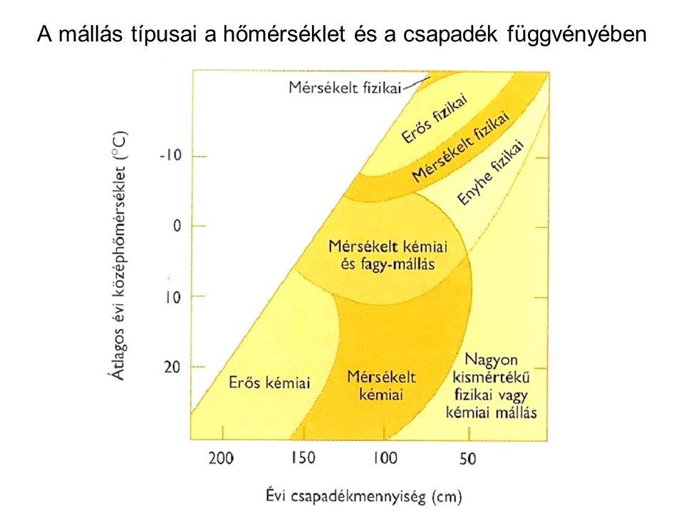 A mállás típusai a hőmérséklet és a csapadék függvényében