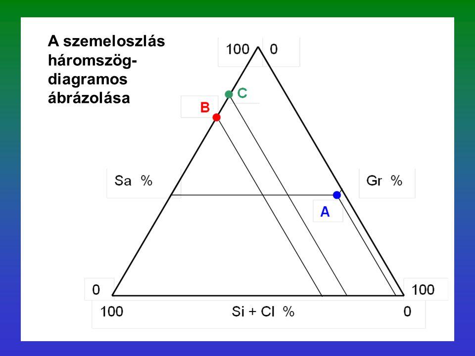 A szemeloszlás háromszög- diagramos ábrázolása
