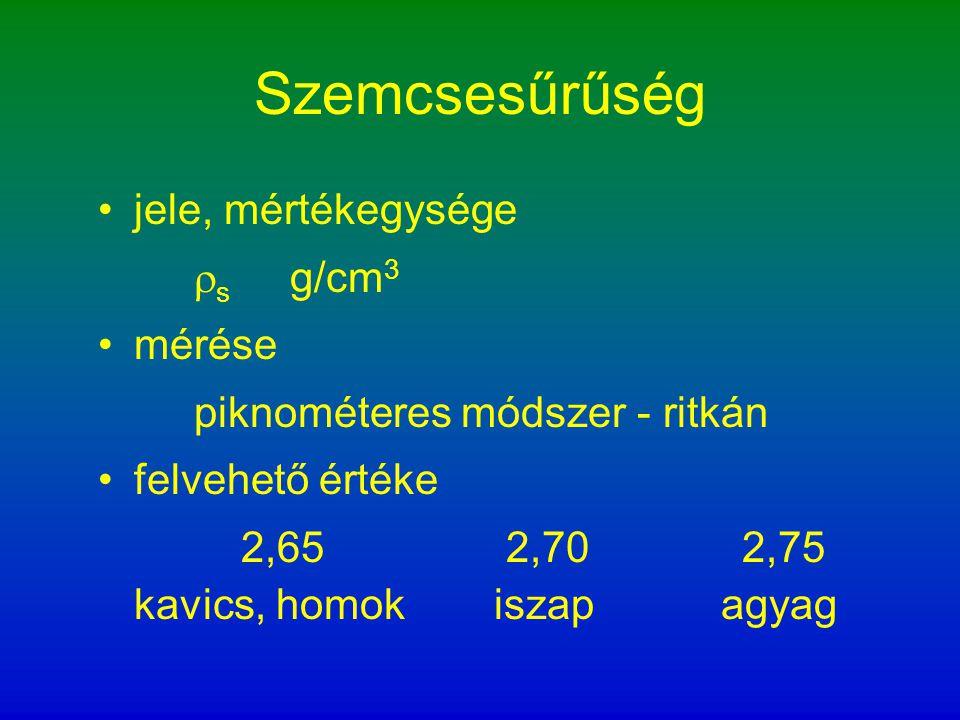 Szemcsesűrűség jele, mértékegysége  s g/cm 3 mérése piknométeres módszer - ritkán felvehető értéke 2,65 2,70 2,75 kavics, homok iszap agyag