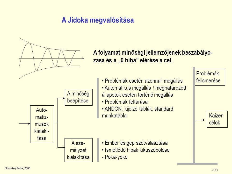 Stasztny Péter, 2008 2/35 Auto- matiz- musok kialakí- tása A minőség beépítése A sze- mélyzet kialakítása Problémák esetén azonnali megállás Automatik