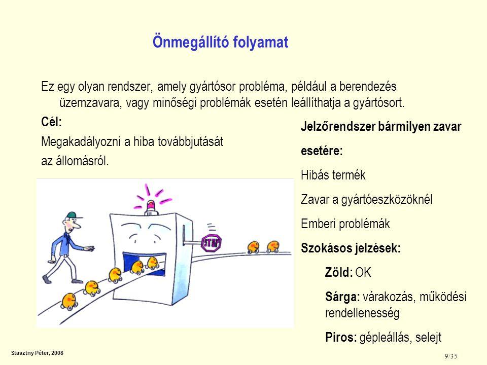 Stasztny Péter, 2008 10/35 Kulcsfontosságú, hogy a dolgozó A munkájára figyel Hatékonyan figyel a problémára.