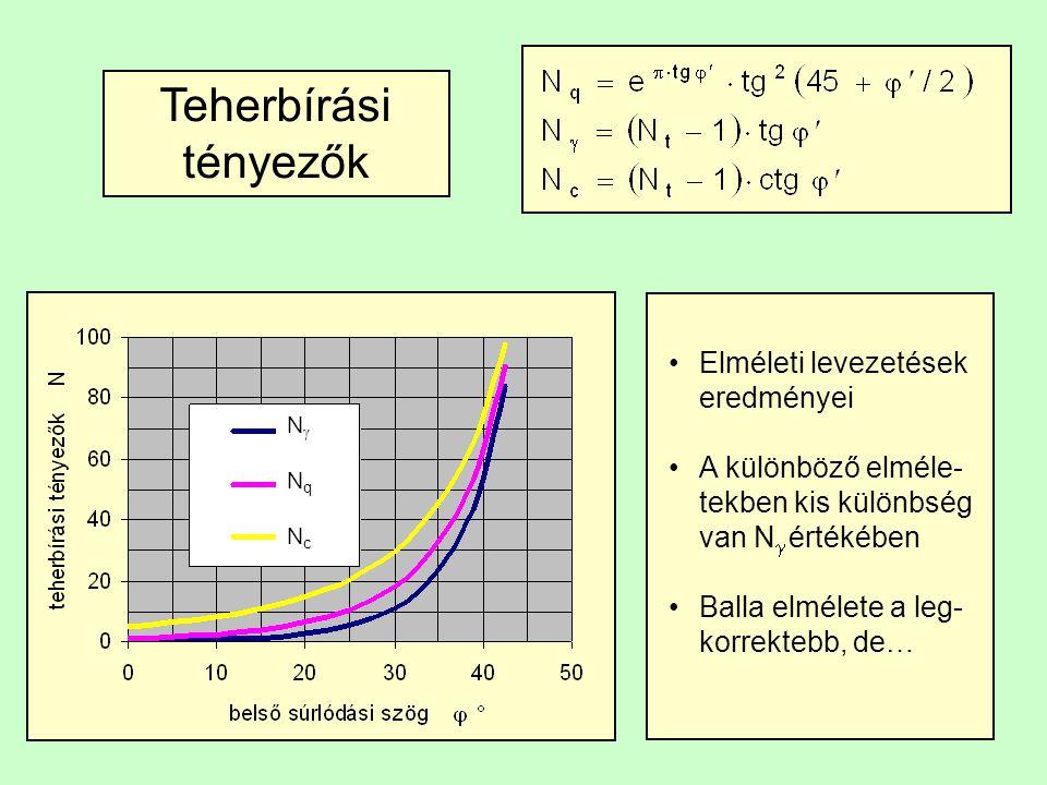 Teherbírási tényezők Elméleti levezetések eredményei A különböző elméle- tekben kis különbség van N  értékében Balla elmélete a leg- korrektebb, de…