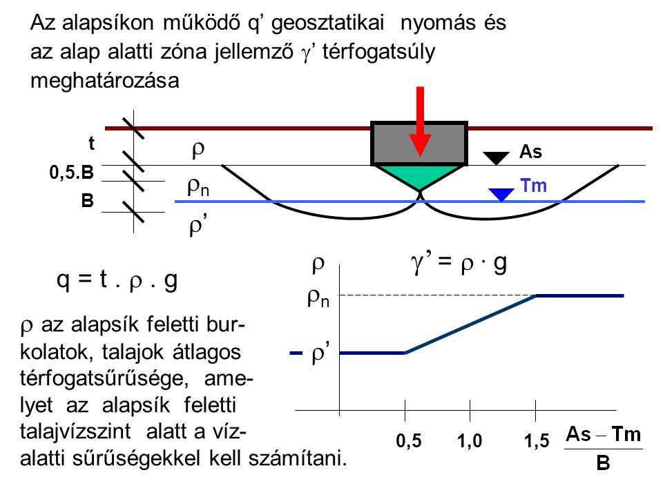  az alapsík feletti bur- kolatok, talajok átlagos térfogatsűrűsége, ame- lyet az alapsík feletti talajvízszint alatt a víz- alatti sűrűségekkel kell számítani.