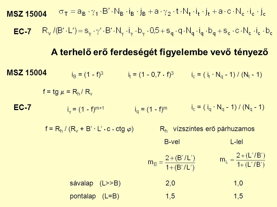 MSZ 15004 EC-7 i B = (1 - f) 3 i q = (1 - f) m i  = (1 - f) m+1 i c = ( i q ∙ N q - 1) / (N q - 1) A terhelő erő ferdeségét figyelembe vevő tényező i t = (1 - 0,7  f) 3 i c = ( i t ∙ N q - 1) / (N t - 1) f = tg  = R h / R v f = R h / (R v + B' ∙ L'  c  ctg  ) MSZ 15004 EC-7 sávalap (L>>B) 2,0 1,0 pontalap (L=B) 1,5 1,5 B-velL-lel R h vízszintes erő párhuzamos