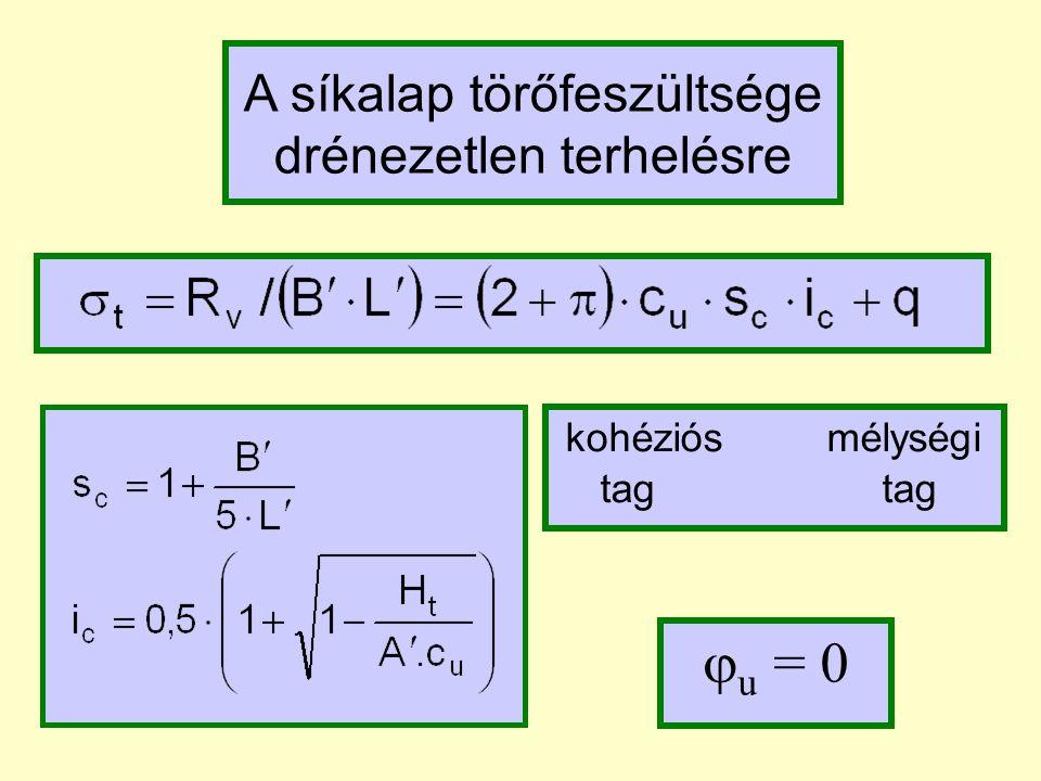 Dénzetlen állapot kohéziós mélységi tag tag A síkalap törőfeszültsége drénezetlen terhelésre  u = 0