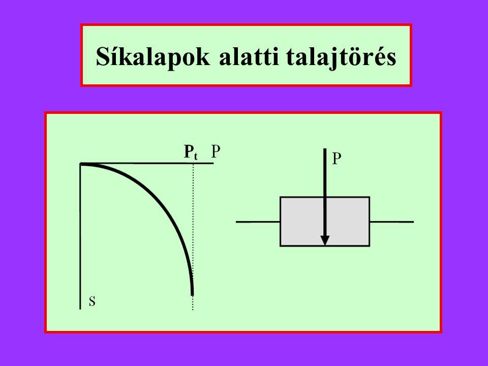 MSZ 15004 EC-7 Teherbírási tényező N t = e  tg    tg 2 (45°+  /2)N c = (N t - 1)  ctg  N B = (N t + 1)  tg  N c = (N q - 1)  ctg  N  = 2  (N q - 1)  tg  Teherbírási képlet MSZ 15004 EC-7 Alaki tényező a = 1 + B/2La B = 1 - B/3L s  = 1 - 0,3  (B/L) s q = 1 + (B/L)  sin  s c = (s q  N q - 1)/(N q - 1) MSZ 15004 EC-7 N q = e  tg    tg 2 (45°+  /2) Síkalap teherbírása