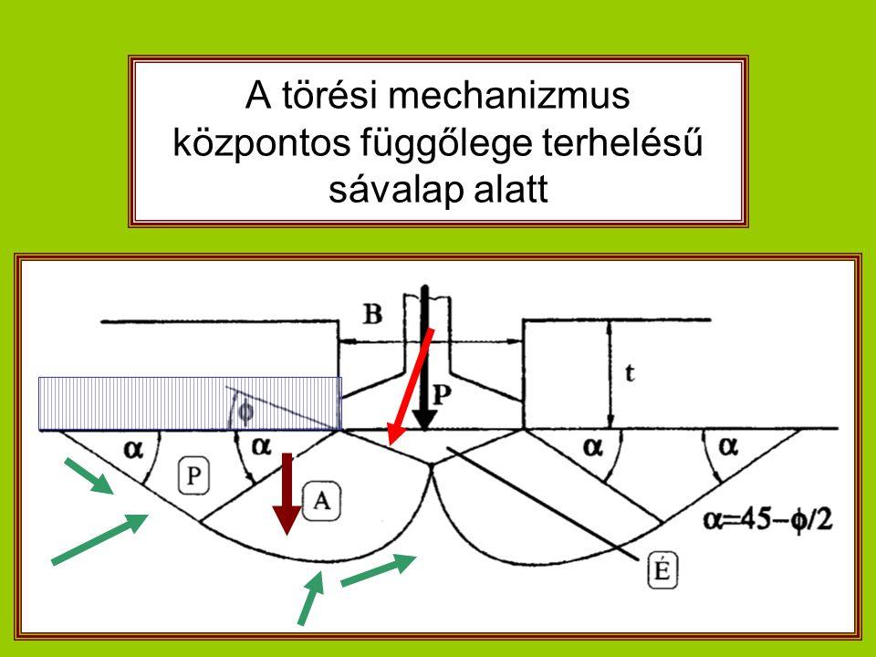 A törési mechanizmus központos függőlege terhelésű sávalap alatt