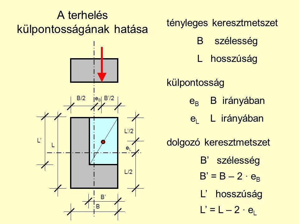 A terhelés külpontosságának hatása B/2 e B B'/2 B L L'/2 e L L/2 B' L' tényleges keresztmetszet B szélesség L hosszúság külpontosság e B B irányában e L L irányában dolgozó keresztmetszet B' szélesség B' = B – 2 ∙ e B L' hosszúság L' = L – 2 ∙ e L