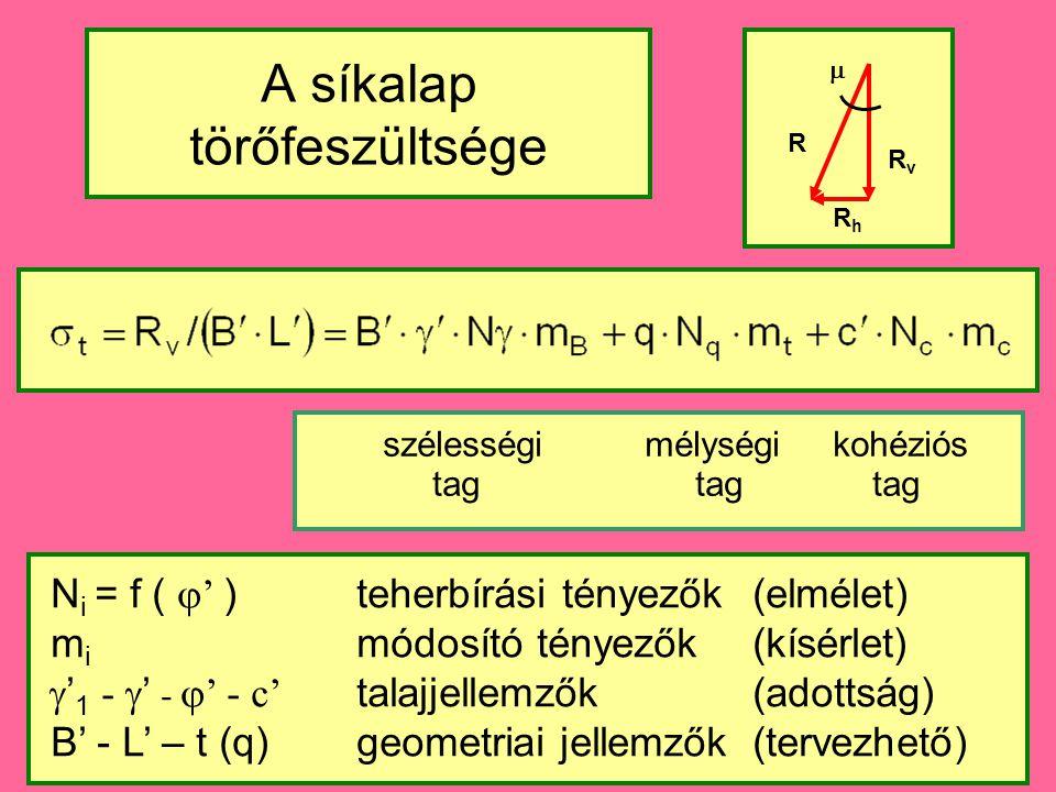 A síkalap törőfeszültsége szélességi mélységi kohéziós tag tag tag N i = f (  ' ) teherbírási tényezők (elmélet) m i módosító tényezők (kísérlet)  ' 1 -  ' -  ' - c' talajjellemzők(adottság) B' - L' – t (q) geometriai jellemzők (tervezhető) RvRv RhRh R 