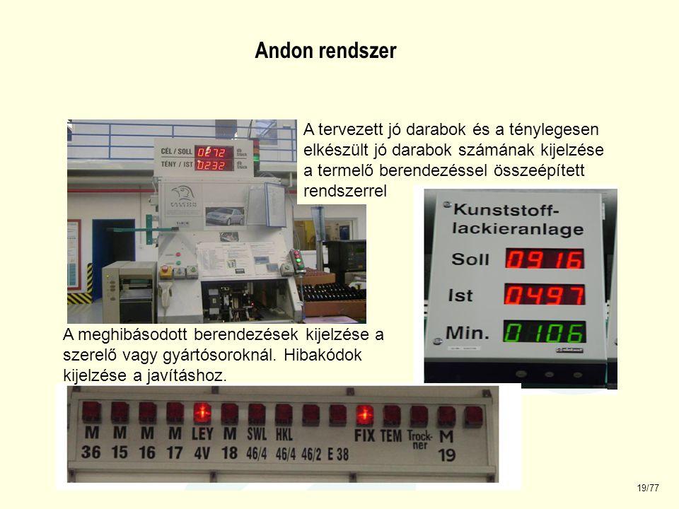 2008.03.17. 19/77 A tervezett jó darabok és a ténylegesen elkészült jó darabok számának kijelzése a termelő berendezéssel összeépített rendszerrel A m
