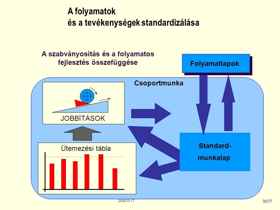 2008.03.17. 30/77 A folyamatok és a tevékenységek standardizálása JOBBÍTÁSOK A szabványosítás és a folyamatos fejlesztés összefüggése Ütemezési tábla