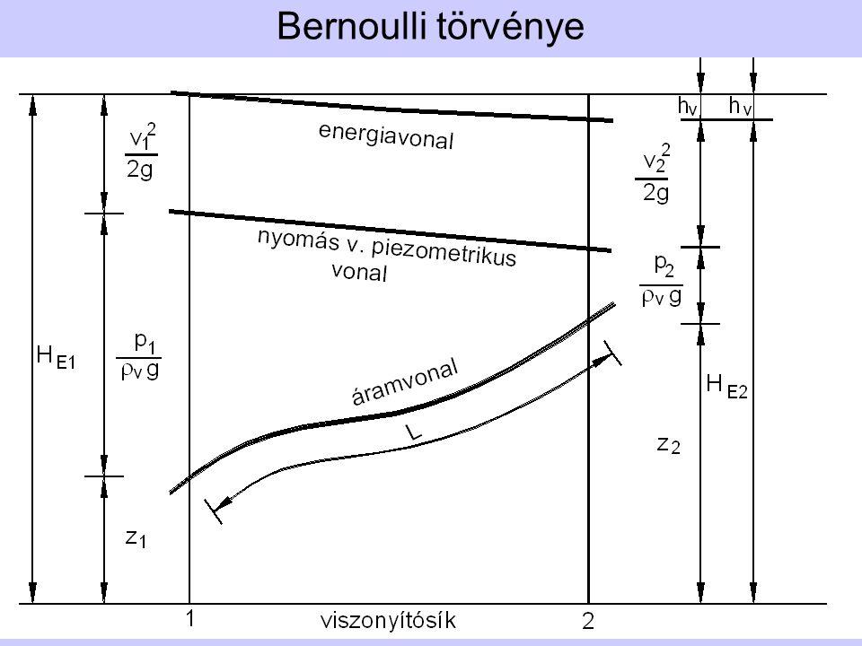 Bernoulli törvénye