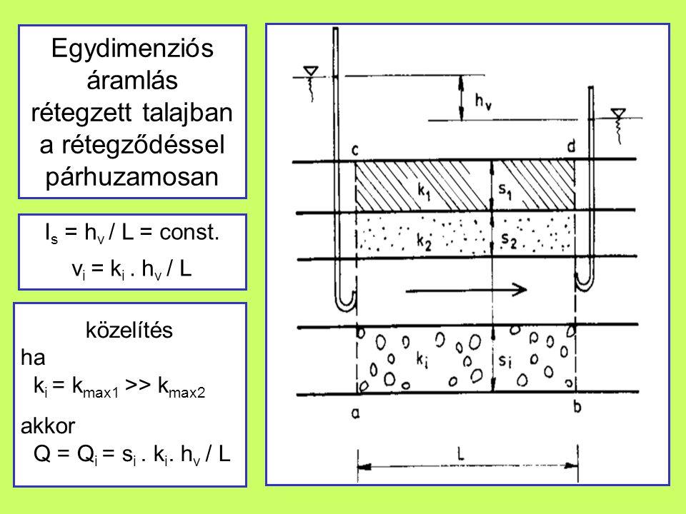 Egydimenziós áramlás rétegzett talajban a rétegződéssel párhuzamosan I s = h v / L = const. v i = k i. h v / L közelítés ha k i = k max1 >> k max2 akk