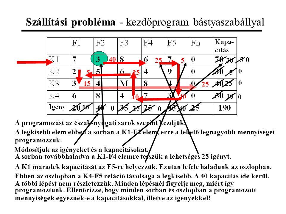 Szállítási probléma - kezdőprogram bástyaszabállyal A programozást az észak-nyugati sarok szerint kezdjük.