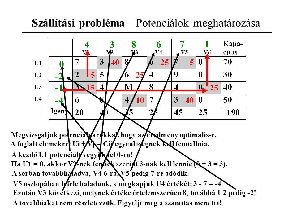Szállítási probléma - Potenciálok meghatározása Megvizsgáljuk potenciálpárokkal, hogy az eredmény optimális-e.