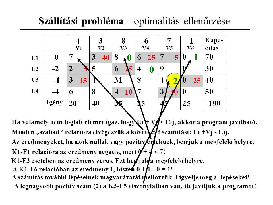Szállítási probléma - optimalitás ellenőrzése Ha valamely nem foglalt elemre igaz, hogy Ui + Vj > Cij, akkor a program javítható.