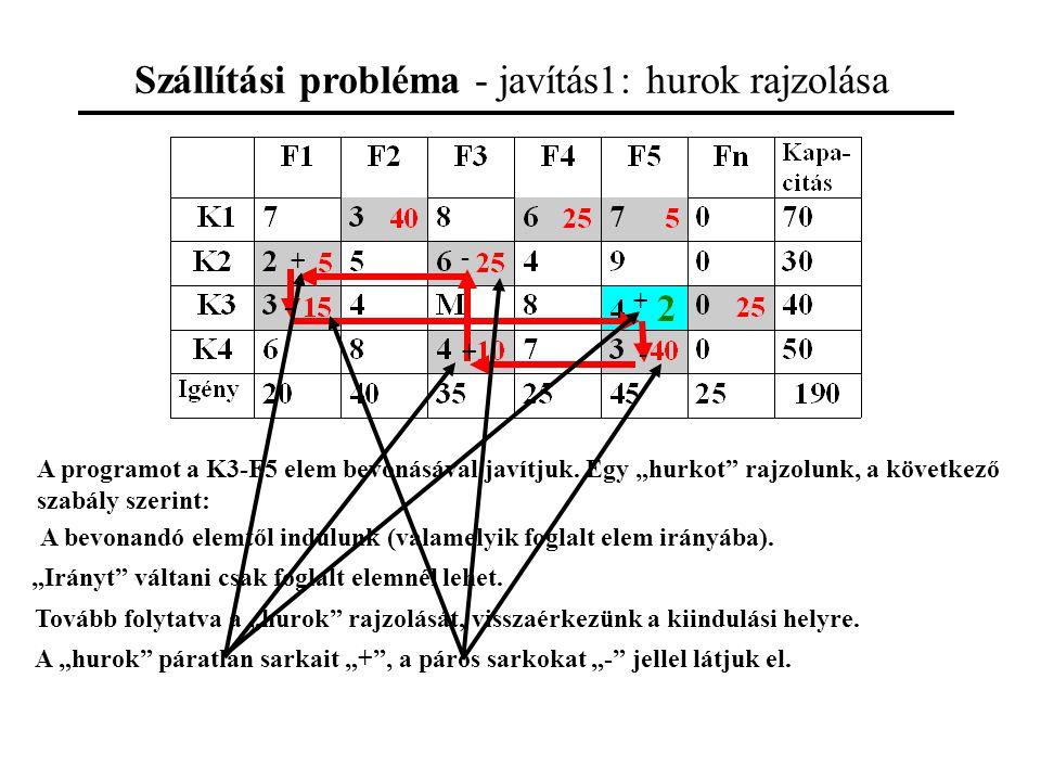 Szállítási probléma - javítás1: hurok rajzolása A programot a K3-F5 elem bevonásával javítjuk.