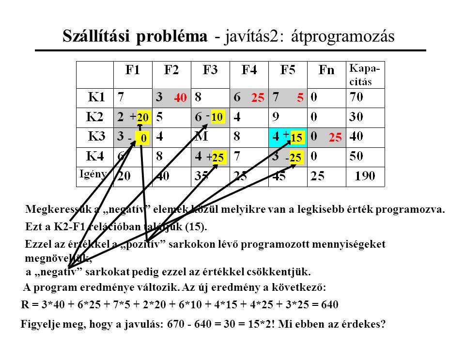 """Szállítási probléma - javítás2: átprogramozás + + + - - - Megkeressük a """"negatív elemek közül melyikre van a legkisebb érték programozva."""