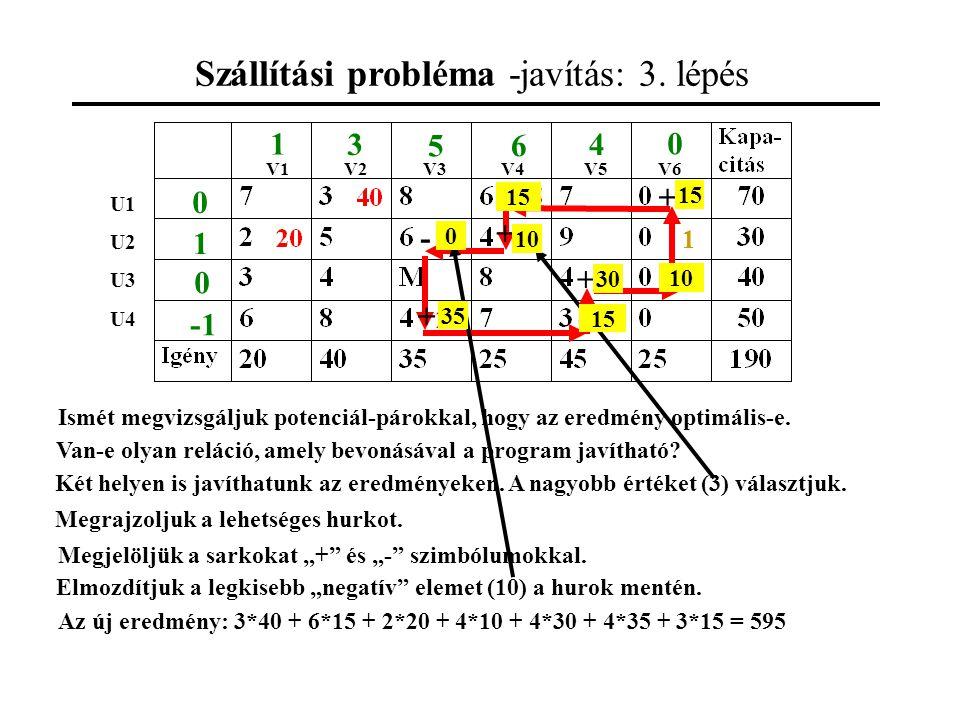 Szállítási probléma -javítás: 3.