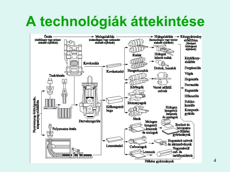 5 Kohászati képlékenyalakító eljárások Hengerlés Kovácsolás Varratnélküli csőgyártás Rúd-, huzal- és csőhúzás Rúd- és csősajtolás Ezek mind melegalakító eljárások (újrakristályosodási hőmérséklet felett végzett alakítások)