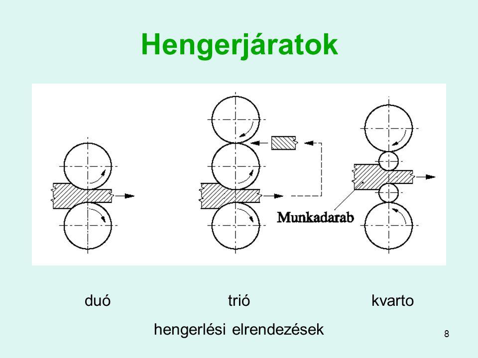 29 Varrat nélküli csőgyártás (2) A csőgyártás folyamata Lyukasztás ferde hengerek között (Mannesmann eljárásnak is nevezik) Tovább alakítás un.