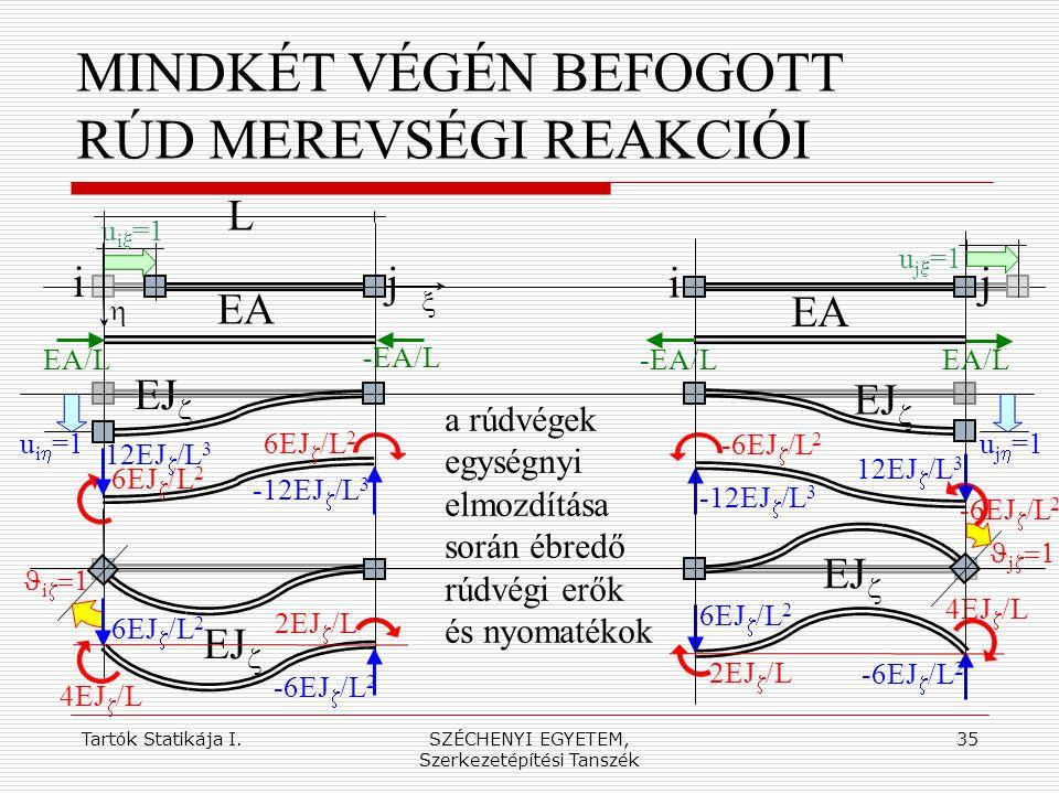 Tartók Statikája I.SZÉCHENYI EGYETEM, Szerkezetépítési Tanszék 35 MINDKÉT VÉGÉN BEFOGOTT RÚD MEREVSÉGI REAKCIÓI i j EA EJ   i   EA/L  u i  =1 L