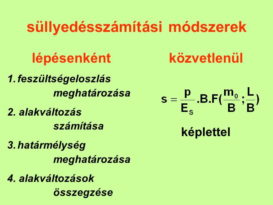 süllyedésszámítási módszerek lépésenként 1.feszültségeloszlás meghatározása 2. alakváltozás számítása 3.határmélység meghatározása 4. alakváltozások ö