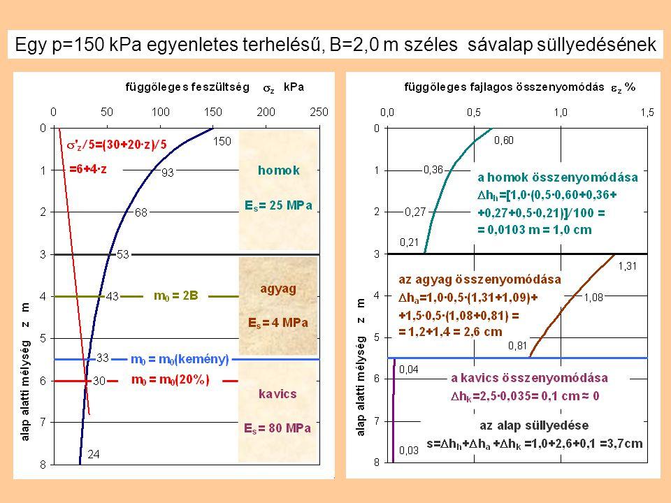 Egy p=150 kPa egyenletes terhelésű, B=2,0 m széles sávalap süllyedésének
