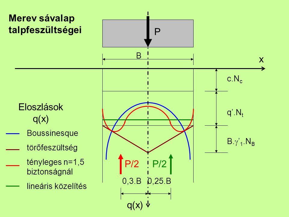 P/2 0,3.B 0,25.B Boussinesque törőfeszültség tényleges n=1,5 biztonságnál lineáris közelítés c.N c q'.N t B.  ' 1.N B B P Merev sávalap talpfeszültsé