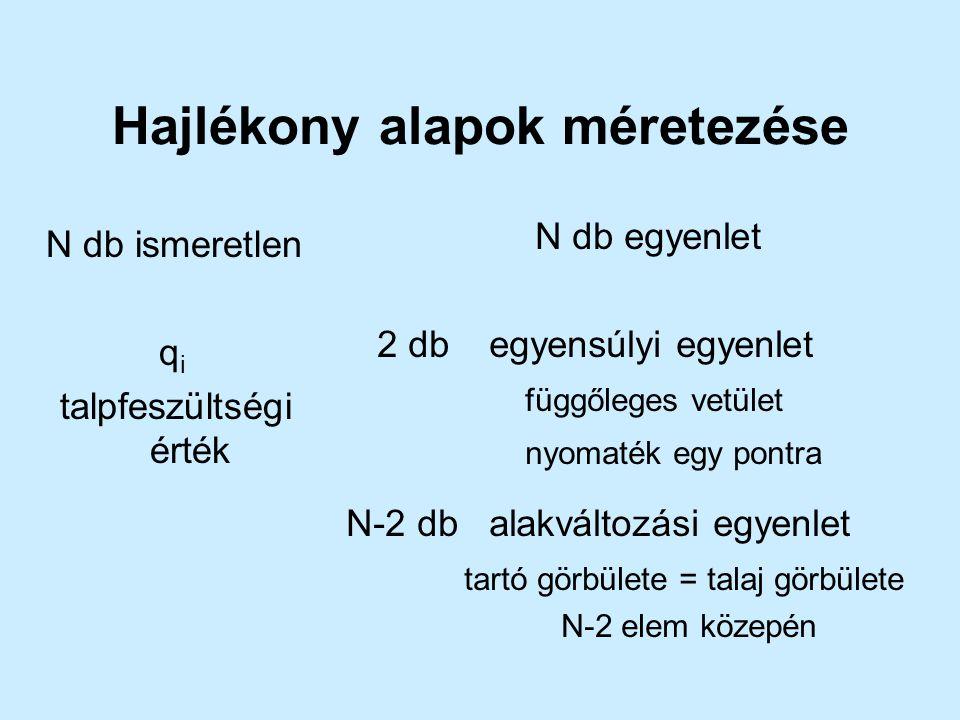 Hajlékony alapok méretezése N db ismeretlen q i talpfeszültségi érték N db egyenlet 2 db egyensúlyi egyenlet függőleges vetület nyomaték egy pontra N-