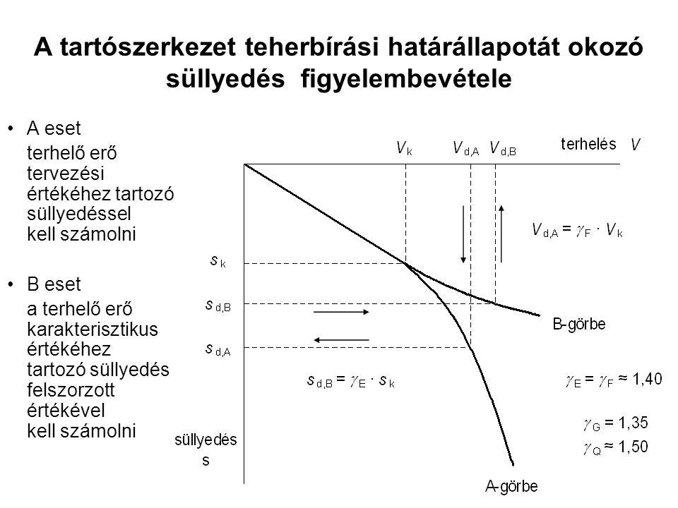 a süllyedés összetevőinek számítása azonnali süllyedés számítása a a Hooke-törvény szerint zárt rendszerű, drénezet- len terhelésre E u -modulussal és  =0,5 Poisson-tényezővel konszolidációs + másodlagos süllyedés számítása a Hooke- törvény szerint v.