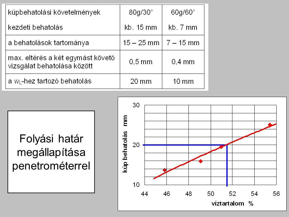 Folyási határ megállapítása penetrométerrel