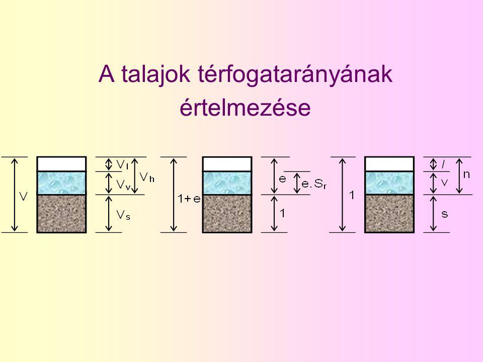 Az alkotók egymáshoz viszonyított arányai víztartalom w = m v / m s homok 5 % agyag 20-30 % hézagtényező e = V h / V s homok 0,3-0,6agyag 0,5-1,0 telítettség S r = V v / V h talajvíz alatt minden talaj1,0 talajvíz felett homok 0,2-0,4 agyag0,8-0,9