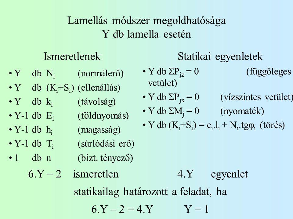 Lamellás módszer megoldhatósága Y db lamella esetén Ismeretlenek Y dbN i (normálerő) Y db(K i +S i )(ellenállás) Y dbk i (távolság) Y-1dbE i (földnyom