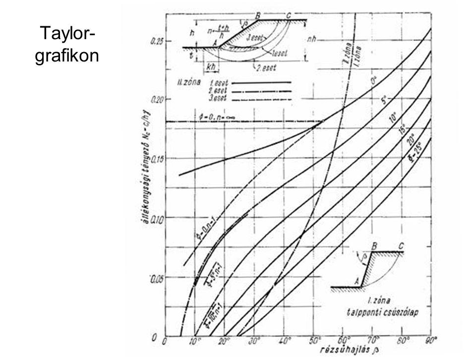 Taylor- grafikon