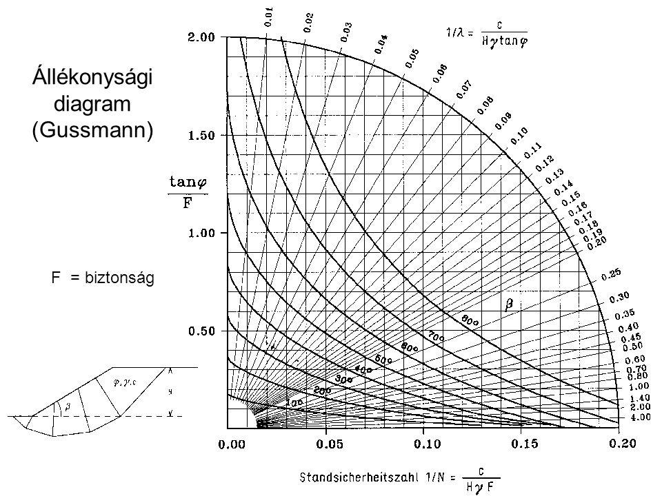 Állékonysági diagram (Gussmann) F = biztonság