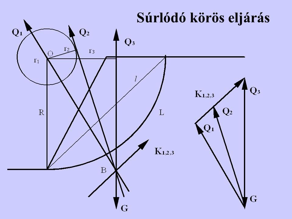 A vízáramlás figyelembevétele és hatása az állékonyságra Q R K G R FfFf Á R FfFf Á A.Víznyomási ábrából R eredő szerkesztése-számítása B.A víz alatti talajzóna geometriájából és az áramképből F f és Á számítása és hatásvonalának felvétele N S