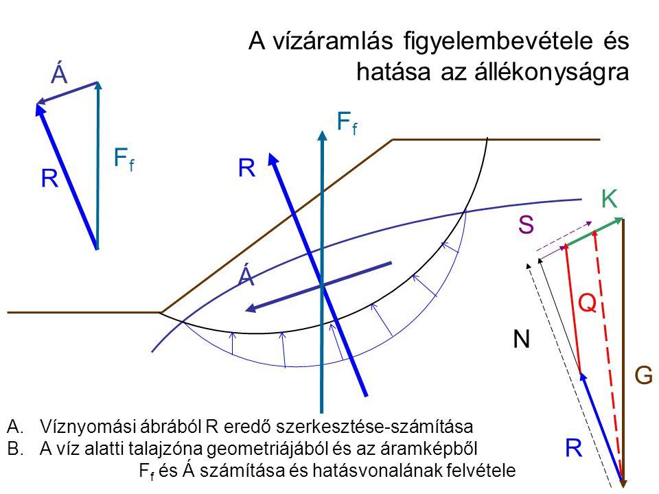 A vízáramlás figyelembevétele és hatása az állékonyságra Q R K G R FfFf Á R FfFf Á A.Víznyomási ábrából R eredő szerkesztése-számítása B.A víz alatti