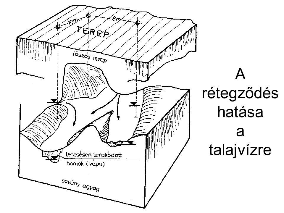 A rétegződés hatása a talajvízre